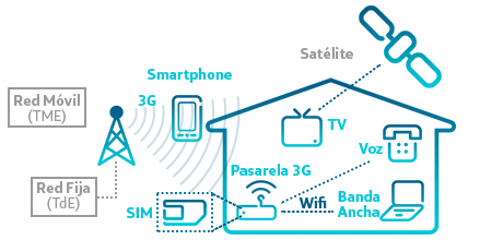 Fusi n radio incluye movistar la mejor oferta de tv for Nuevo fusion plus