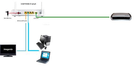 instalacion router telefonica: