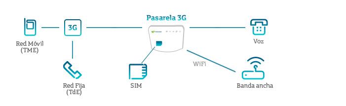 Internet en casa la mejor oferta de internet m vil hogar 3g movistar - Contratar solo internet en casa ...